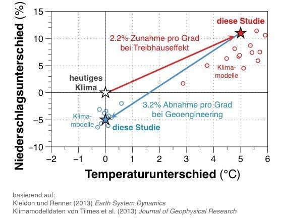 Sollte der Treibhauseffekt zu einer globalen Erwärmung von 5 Grad Celsius führen, würde sich nach Berechnungen Jenaer Forscher der Niederschlag um 11 Prozent verstärken (Sterne und roter Pfeil). Wollte man diese Erwärmung durch Abschirmung der Sonnenstrahlung kompensieren, nähme der Niederschlag jedoch stärker ab (blauer Pfeil). Daher ließe sich durch Geoengineering zwar möglicherweise die Temperaturänderung kompensieren, die Niederschlagsmenge würde im Vergleich zum heutigen Klima aber um fünf Prozent sinken.