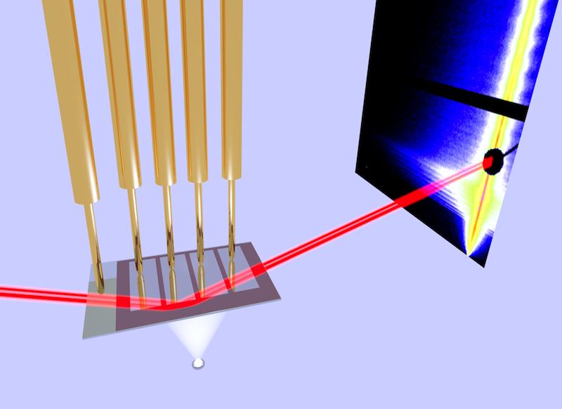Schematische Darstellung des Versuchsaufbaus. Die Solarzelle (Mitte) wird mit einem Solarsimulator (unten) beleuchtet, gleichzeitig werden die elektrischen Eigenschaften im Verlauf der Untersuchung aufgezeichnet. Der Röntgenstrahl (rot) erzeugt im Detektor (rechts) ein charakteristisches Streubild, aus dem sich die Struktur der aktiven Schicht bestimmen lässt.
