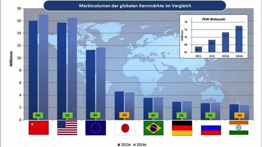 Größte Stützen der globalen Autoindustrie sind nach wie vor die USA und China. Allerdings hat das Reich der Mitte 2013 erstmals die Spitzenposition unter den Absatzmärkten eingenommen. Es erreicht 2013 erstmals die 16-Millionen-Marke. Deutsche Hersteller halten dort einen Marktanteil von rund 20 Prozent.