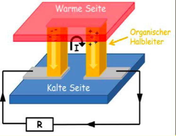 Die Grafik zeigt das Prinzip eines thermoelektrischen Generators auf. Aufgrund der größeren Bewegungsenergie diffundieren die Elektronen beziehungsweise Löcher von der wärmeren zur kälteren Seite. Dabei bauen sie eine Thermospannung auf, die einen Strom für den Verbraucher 'R' erzeugt.