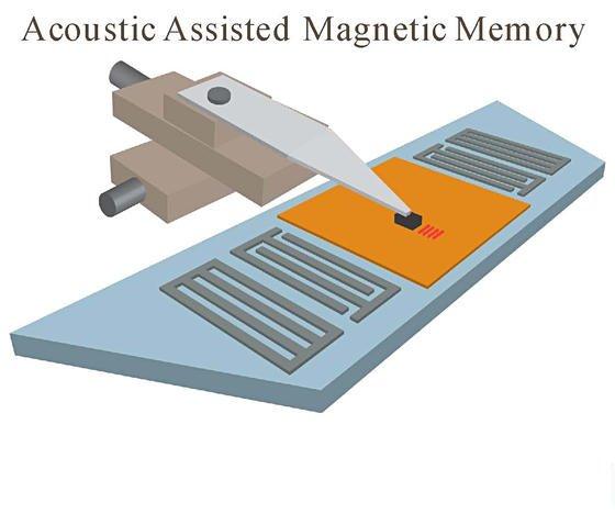 Mit gezielten Einsatz von Ultraschall lässt sich die Speicherkapazität von Festplatten vergrößern.
