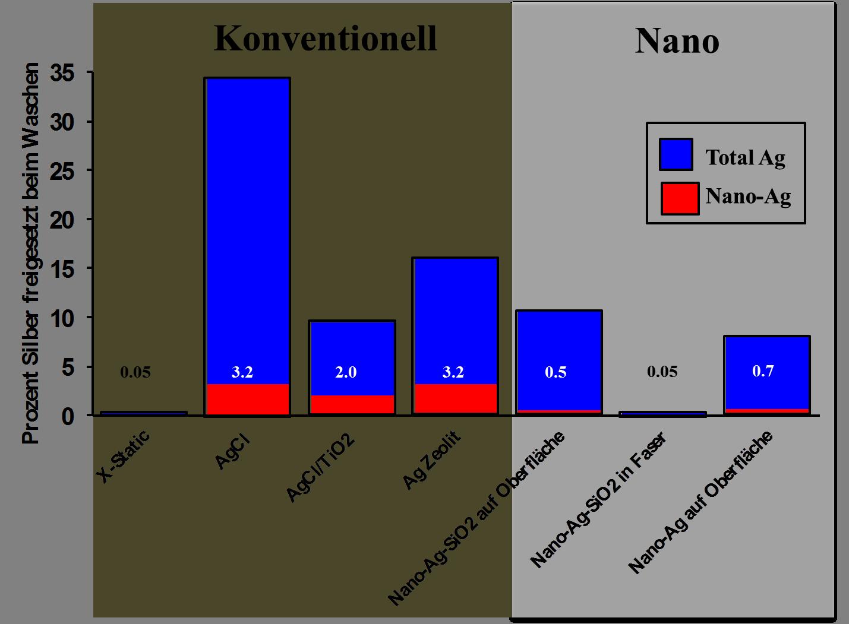 Nanosilberpartikel werden in Sporttextilien nicht nur sparsamer eingesetzt als herkömmliche Silberpartikel. Beim Waschen gelangen auch weniger Nanopartikel ins Abwasser.