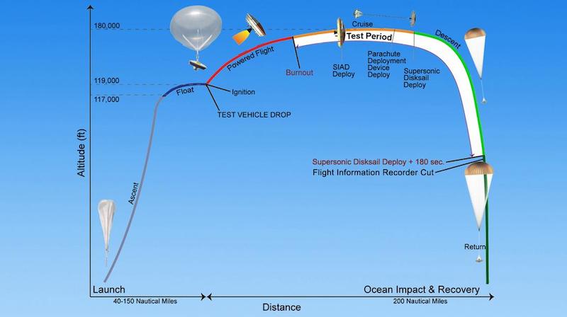Die Grafik zeigt den Ablaufplan des NASA-Tests.