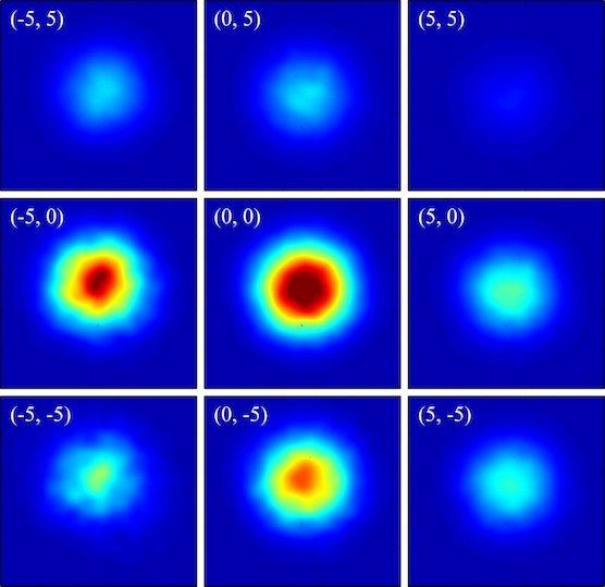 Gemessene Nahfeld-Intensitäts-Profile einer Faser bei verschiedenen Einstrahlrichtungen des UV-Strahls. Die Profile zeigen, dass das Lichteinmodig ist – es wird also mit einer räumlichen Intensitätsverteilung geleitet.