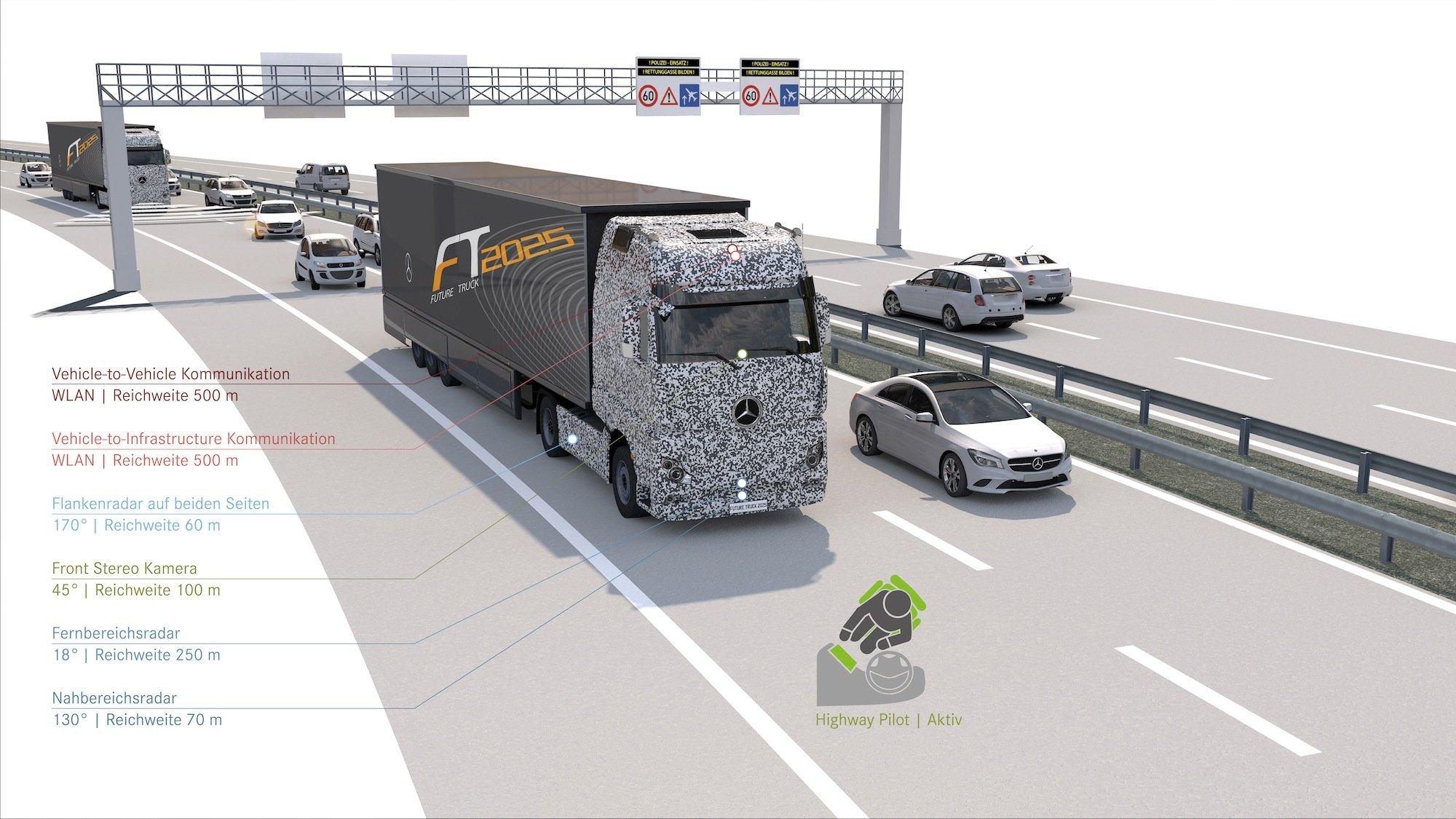 """Das Assistenzsystem """"Highway Pilot"""" überwacht mit mehreren Radarsensoren und einer Stereokamera die Verkehrssituation. Per WLAN können sich Lkw vernetzen und mit kurzen Abständen Kolonne fahren."""