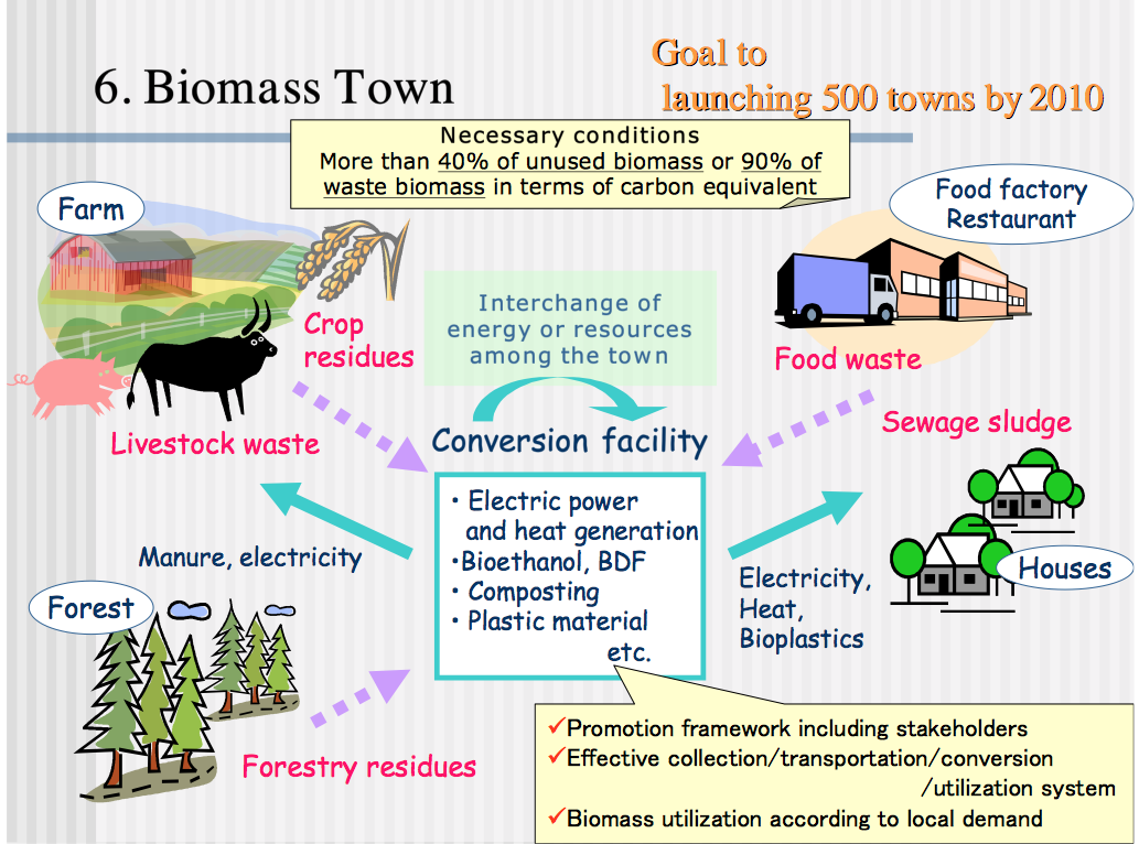 """Zahlreiche Städte und Gemeinden beteiligen sich mittlerweile an der """"Nippon Biomass Strategy"""". Inzwischen gibt es in Japan über 300 """"Biomass-Towns"""", die gezielt die Nutzung von Biomasse für die Energieerzeugung vorantreiben. Ihre Zahl soll bis 2020 verdoppelt werden."""