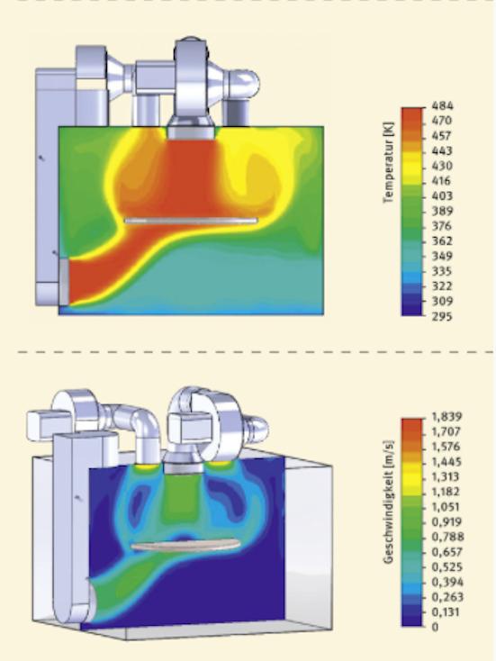 Im Computermodell fanden die Forscher heraus, dass der Prallstrahl am effektivsten ist. Dabei trifft die heiße Luft von oben auf die Pizza, ohne dabei die kühlen Wände des Ofens zu berühren.