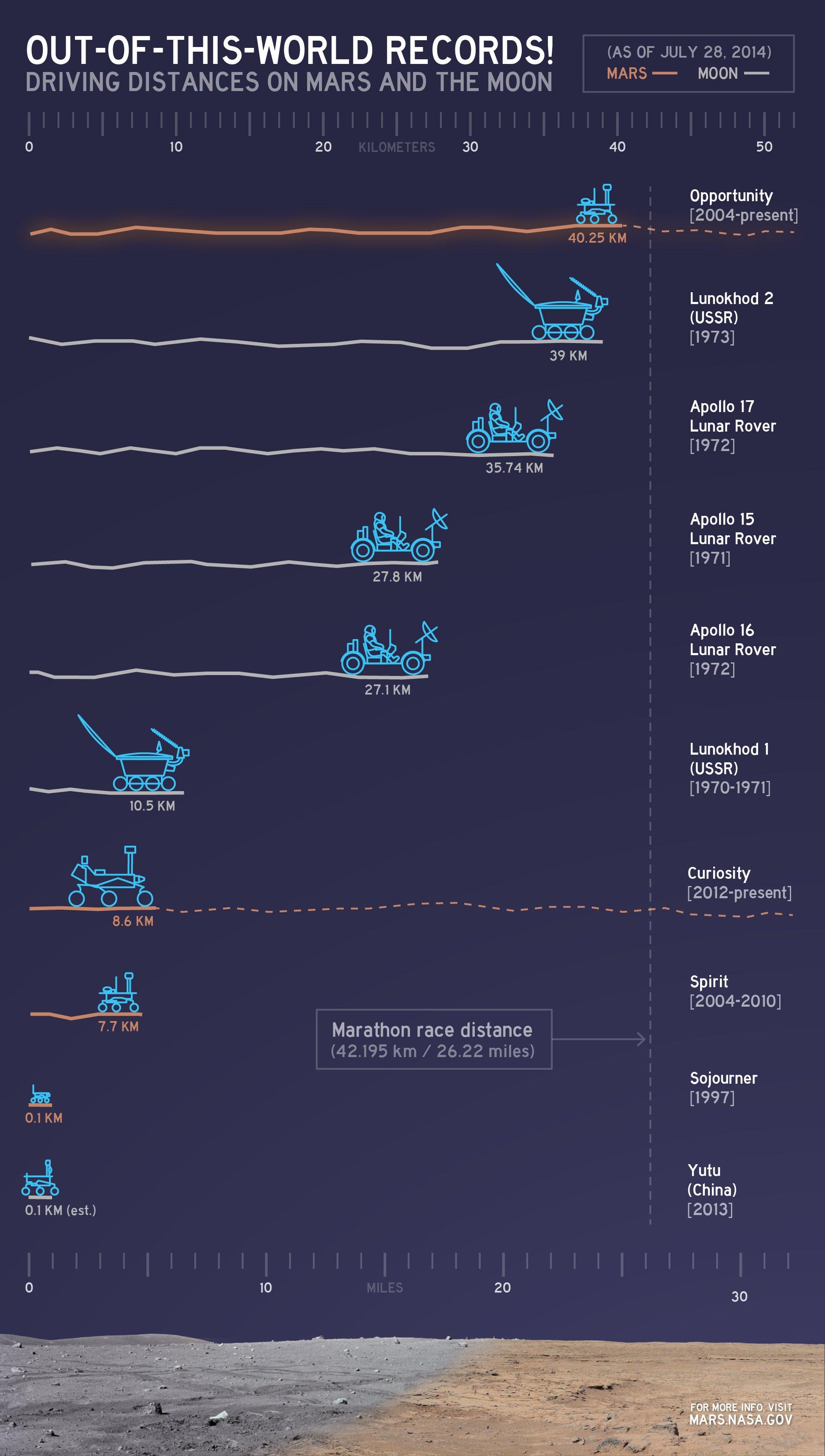 Der Marsrover Opportunity hat gerade die längste Distanz außerhalb der Erde zurückgelegt, die je ein Fahrzeug geschafft hat. Opportunity hat mit 40 Kilometern auf dem Mars knapp den russischen RoverLunochod 2 übertroffen, der 1973 rund 39 Kilometer auf dem Mond gefahren ist.