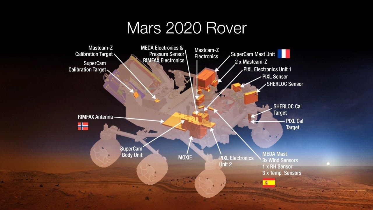 Die NASA will den nächsten Marsrover 2020 mit sieben wissenschaftlichen Instrumenten ausstatten, die die Raumfahrtagentur aus58 Vorschlägen aus aller Welt ausgesucht hat.