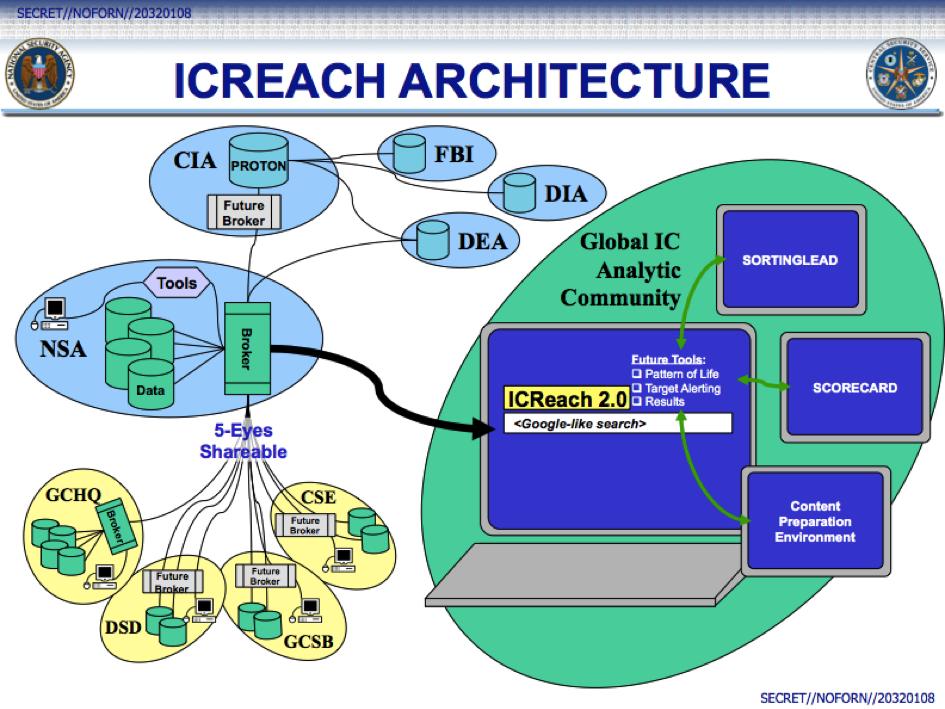 Eine interne Folie der NSA zeigt die Architektur von ICReach.
