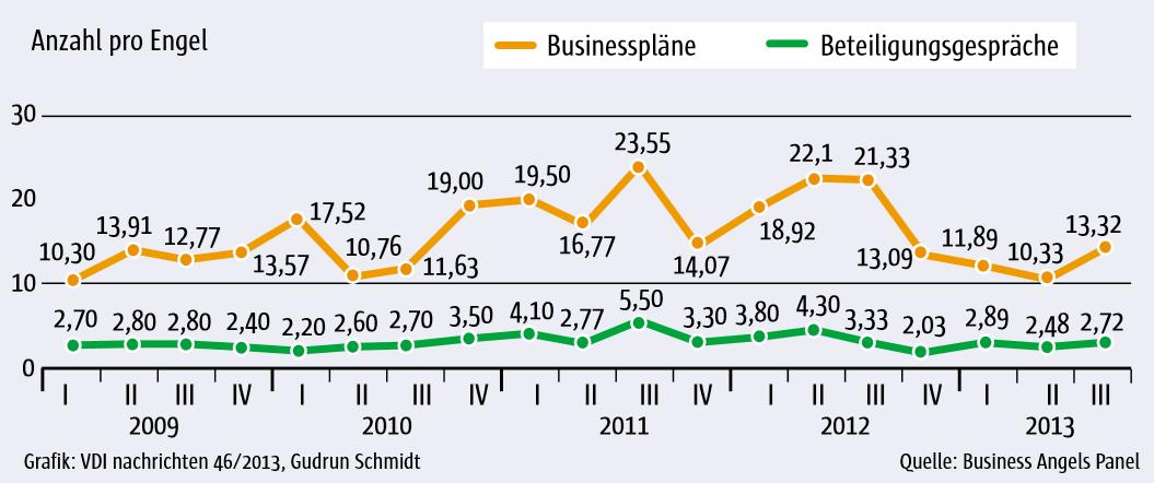 Gründer voller Elan: Zahl der versendeten Businesspläne nahe am Allzeithoch
