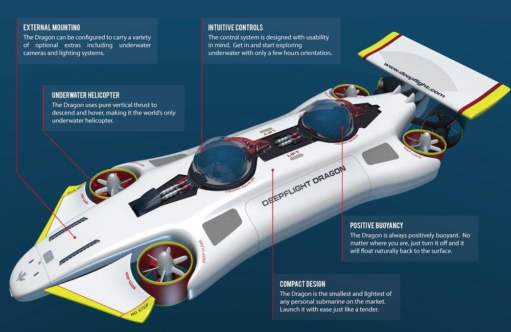 Dragon ist knapp fünf Meter lang und 1800 Kilogramm leicht. So passt das fliegende U-Boot prima in eine Luxus-Yacht.