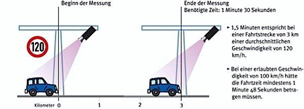 So funktioniert die Section Control genannte abschnittsweise Geschwindigkeitskontrolle.
