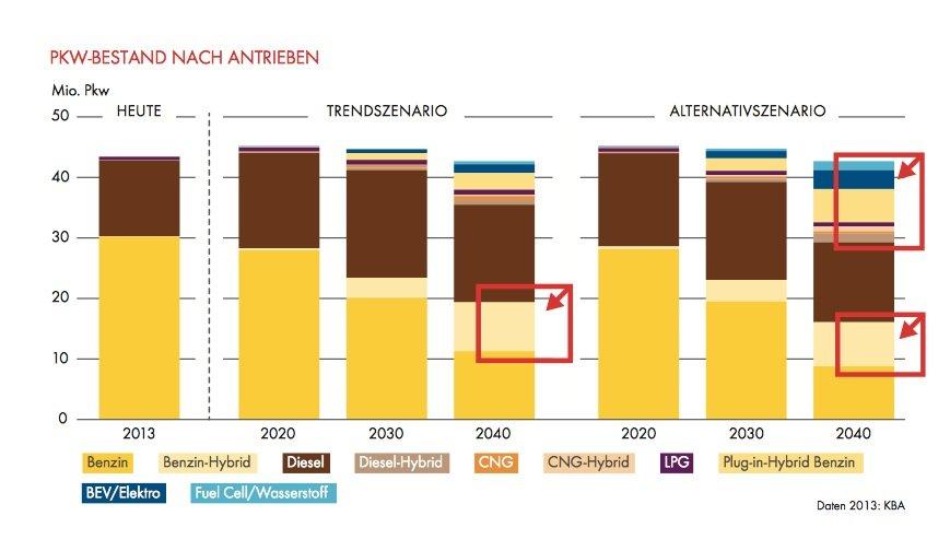 Im Trendszenario von Shell schaffen Elektroautos auch bis 2040 nicht den Durchbruch. Immer noch wird vor allem mit Benzin und Diesel gefahren.