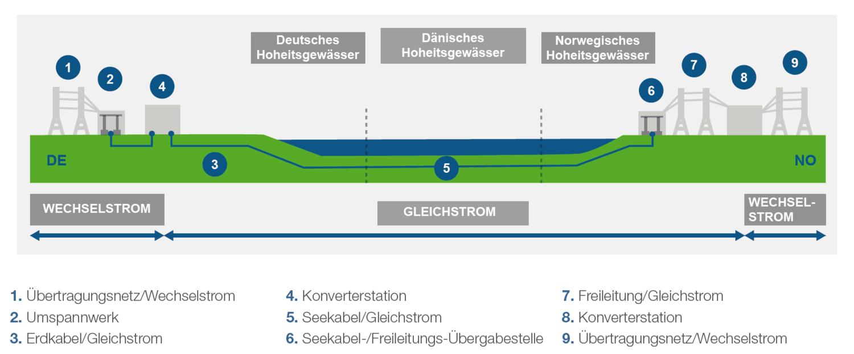 Bei der so genannten Hochspannung-Gleichstrom-Übertragung (HGÜ) entstehen weit weniger Verluste als beim Transport von Drehstrom, obwohl es Umwandlungsverluste gibt. Der in beiden Ländern übliche Drehstrom muss in Gleichstrom umgewandelt werden.
