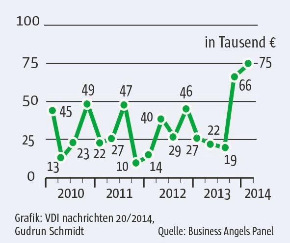 Spendierlaune:Die Engel investierten so viel, wie seit 2008 nicht mehr.