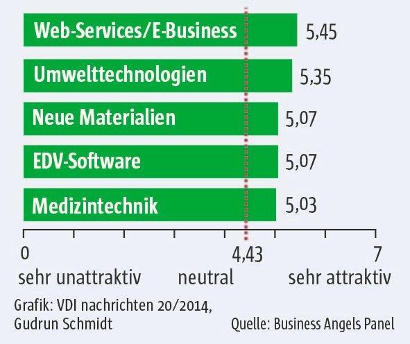 Spitzenplatz verteidigt: Dot.coms bleiben Engels Liebling.