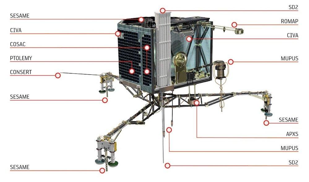 Übersicht über die Instrumente an Bord von Philae: Die Sonde Mupus dringt beispielsweise 40 Zentimeter in den Boden ein und untersucht die Wärmeleitfähigkeit.