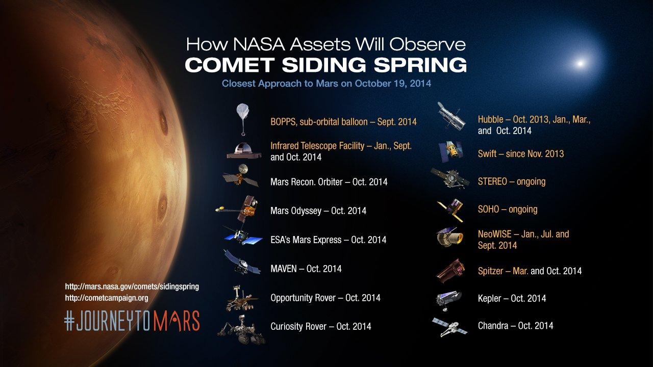 Lange Liste: Der Mars steht unter Beobachtung der NASA. Sie setzt jede Menge Technik ein, um soviel wie möglich über den Roten Planeten zu erfahren.