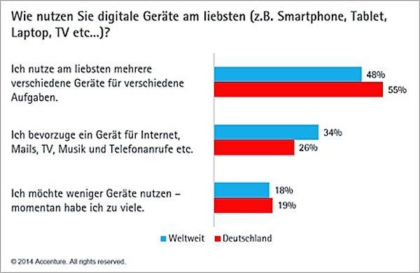 Die Deutschen stehen bei digitalen Geräten mehr auf Spezialisten als auf Alleskönner.