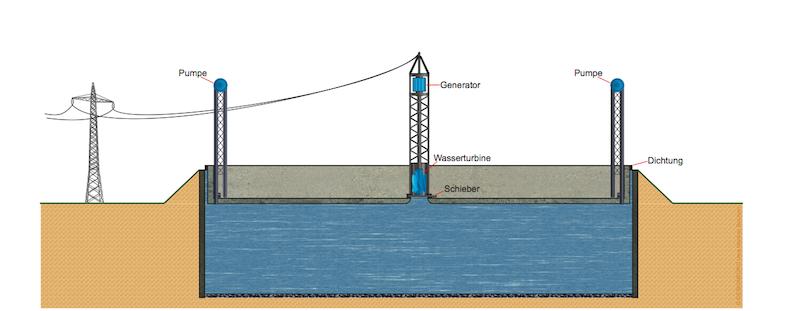 Funktionsskizze des Pumpspeicherkraftwerks von Gernot Kloss: Scheint die Sonne intensiv, pressen Pumpen Wasser unter den Deckel. Bei Strombedarf schießt das Wasser durch einen Turbogenerator.