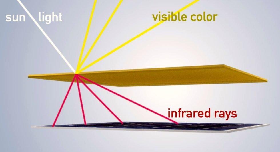 Die obere Schicht der Module besteht aus einem raffinierten dünnen Filter, der das sichtbare Licht zerstreut. Nur Wärmestrahlen kommen durch.
