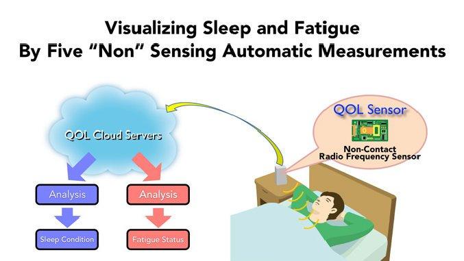 Funktionsweise des Schlaftrackers von Nintendo:Der Sensor überwacht den Schlaf ohne Kontakt nur über Mikrowellen.