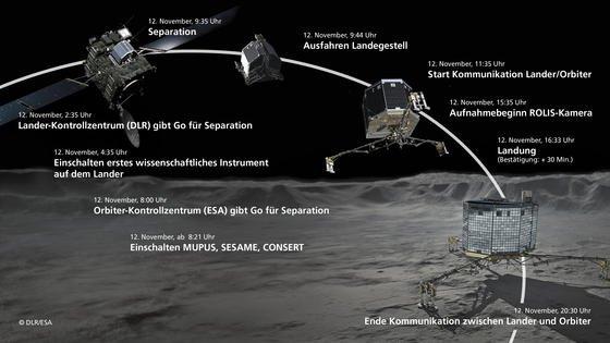 Ablauf der Landung von Philae auf dem Kometen Tschuri.