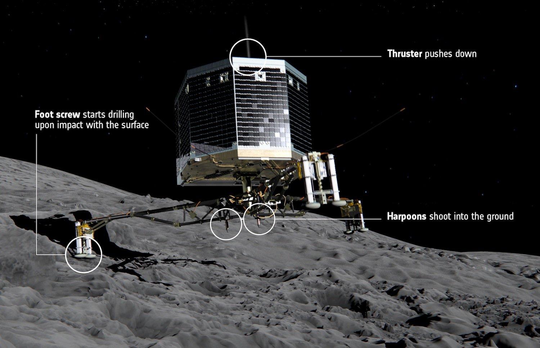 Eigentlich sollte sich Philae bei der Landung mit Harpunen im Boden verankern. Sie versagten aber, das Landemodul hob wieder ab und landete an anderer Stelle – vermutlich in Schräglage, sodass die Solarmodule zu wenig Sonnenlicht abbekommen.