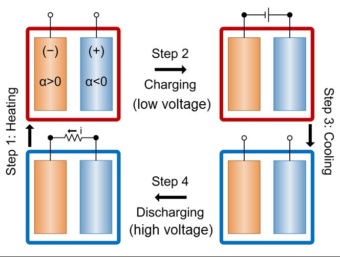 Derzeit benötigt die Batterie eine Temperaturdifferenz von 40 Grad Celsius, um sich automatisch aufzuladen. Zukünftig soll die Differenz beim Tag- und Nachtwechsel ausreichen.