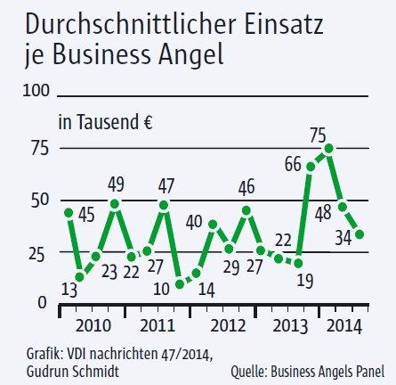 Business Angels Panel - Einsatz