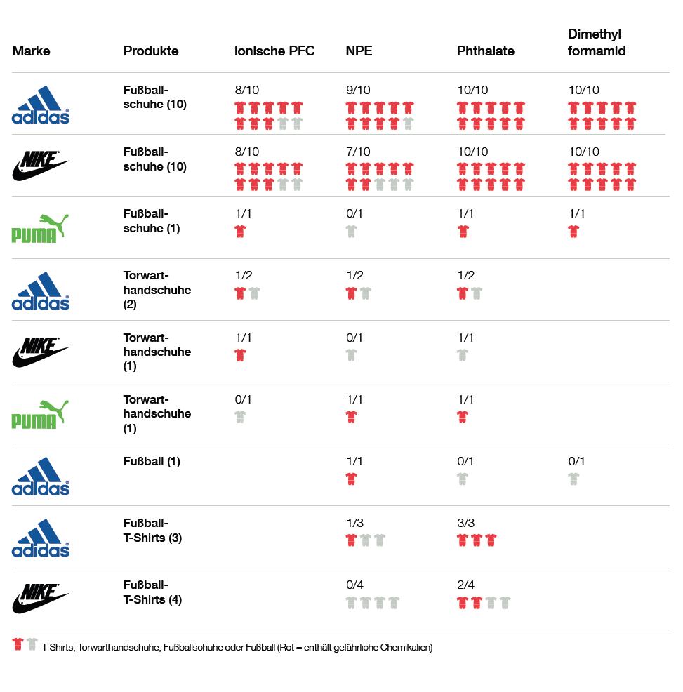 In allen 21 untersuchten Fußballschuhen von Adidas, Nike und Puma fand Greenpeace giftige Chemikalien. Aber auch Torwarthandschuhe und T-Shirts sind nicht frei von gesundheitsschädlichen Chemikalien.