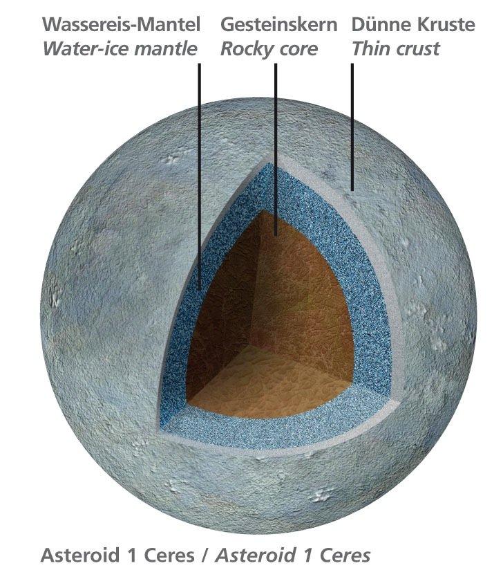 Planetenforscher schätzen, dass der Asteroid Ceres einen beachtlichen Wasseranteil von 15 bis 20 Prozent aufweist, der in Form eines 100 Kilometer dicken Wassereis-Mantels unter der Kruste verborgen ist.