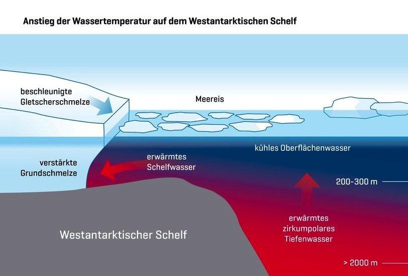 Ozeanographische Daten aus der Antarktis zeigen, dass wärmeres Wasser auf den westantarktischen Schelf schwappt und dort die Wassertemperaturen steigen lässt.