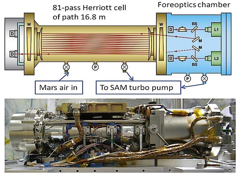 Das Laser-Spektrometer an Bord der Curiosity ist Bestandteil des Instruments Sample Analysis at Mars (SAM). Mit SAM kann Curiosity Proben direkt an Ort und Stelle analysieren.