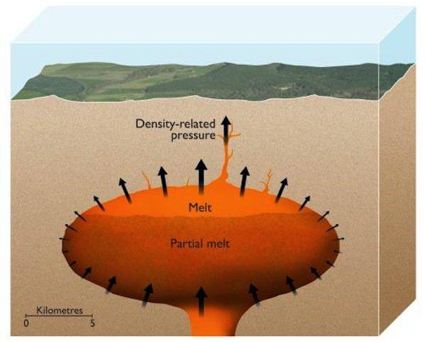 Das flüssige Gestein (orange) in einer gigantischen Magmakammer reicht aus, einen kritischen Überdruck von zehn bis 40 Megapascal aufzubauen. Dieser Effekt ist vergleichbar mit dem Auftrieb eines mit Luft gefüllten Fußballs unter Wasser, der durch das schwerere umgebende Wasser nach oben gedrückt wird.