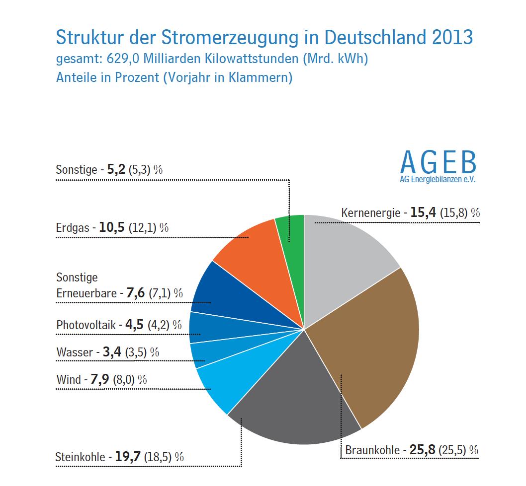 Die Stromerzeugung aus Braunkohle erreichte 2013 einen Anteil von 25,8 Prozent und lag damit noch vor den Erneuerbaren Energiequellen, die 24,7 Prozent erreicht. Der Anteil der Stromerzeugung aus Gas ging im Vergleich zum Vorjahr von 12,1 auf 10,5 Prozent zurück.