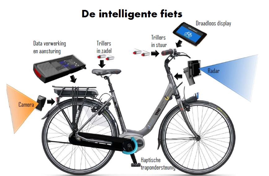 Funktionsskizze des schlauen Fahrrads: Bei Gefahr geben Vibrationsmotoren in den Griffen und im Sattel Alarm. Die Datenverarbeitung übernimmt ein Computer auf dem Gepäckträger.