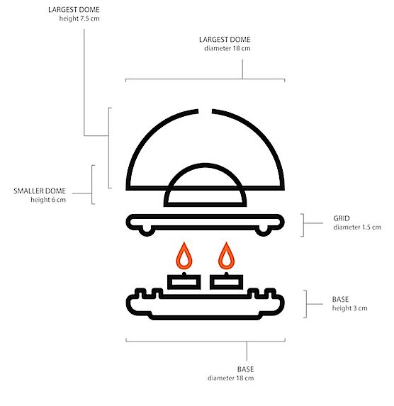 Funktionsskizze des Egloo: Auf die Grundfläche stellt man Teelichter und legt ein Metallgitter drauf. Darauf werden zwei unterschiedlich große Terrakotta-Kuppeln gestellt. Die innere kleinere Kuppel ist ganz dicht, während die größere am Scheitelpunkt ein Loch hat. Durch die brennenden Kerzen erhitzt sich die innere Kuppel und gibt die Wärme an die äußere Kuppel weiter.