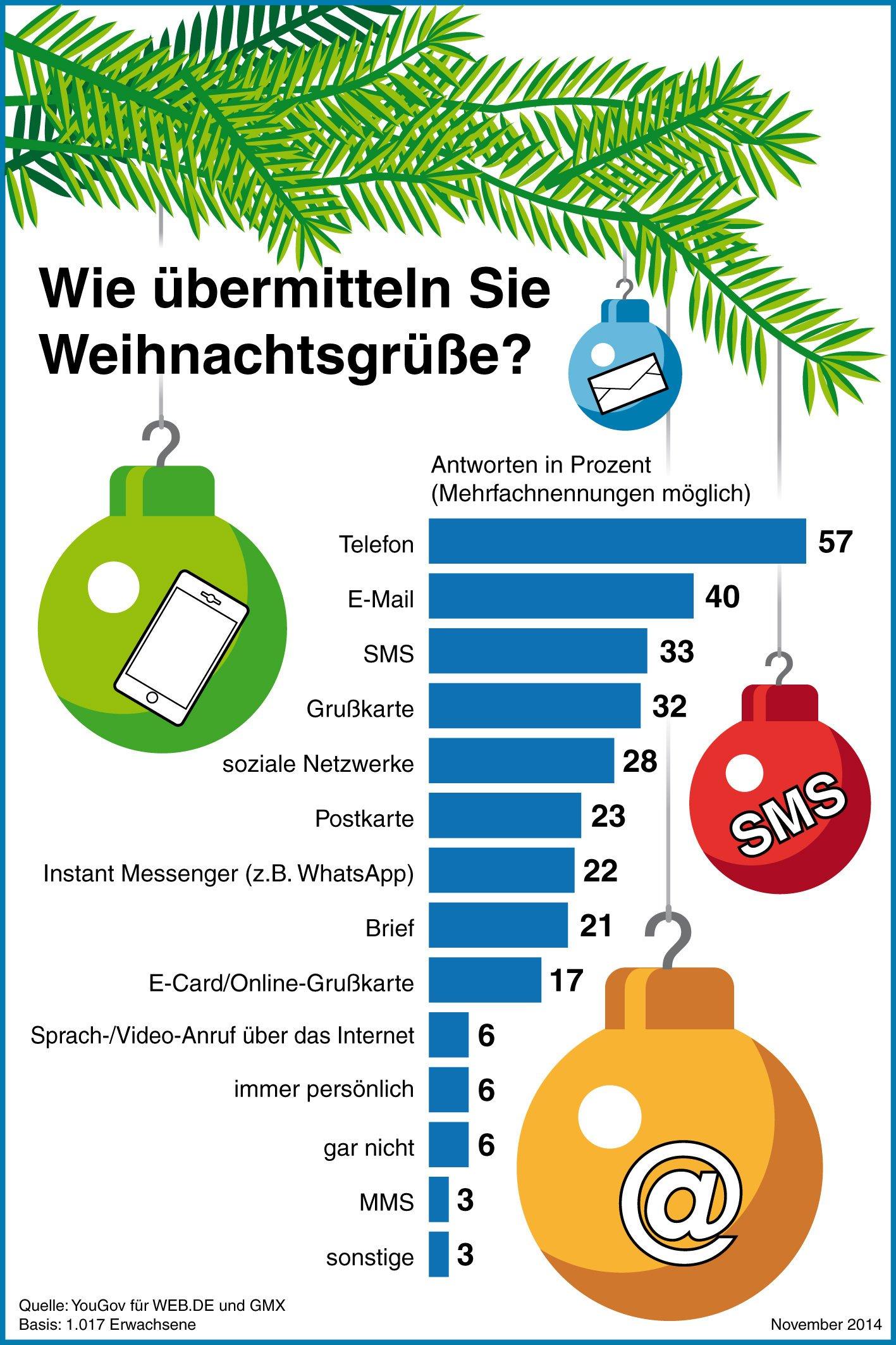 Nach einer aktuellen Studie für WEB.DE und GMX werden Weihnachtsgrüße heutzutage überwiegend elektronisch übermittelt.