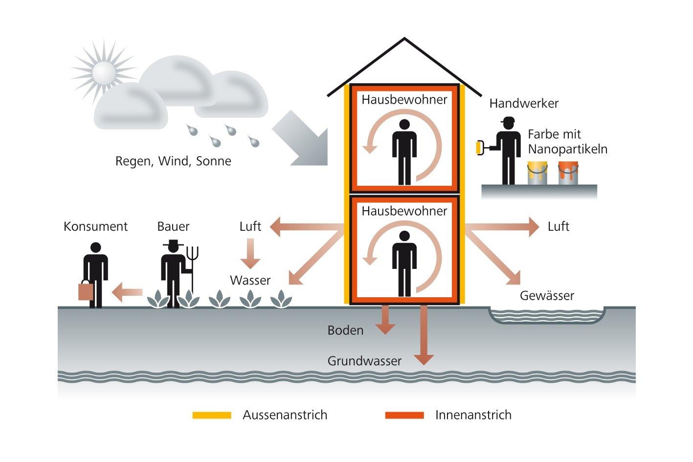 Die Wirkung von Farbanstrichen mit Nanopartikeln haben Forscher untersucht.