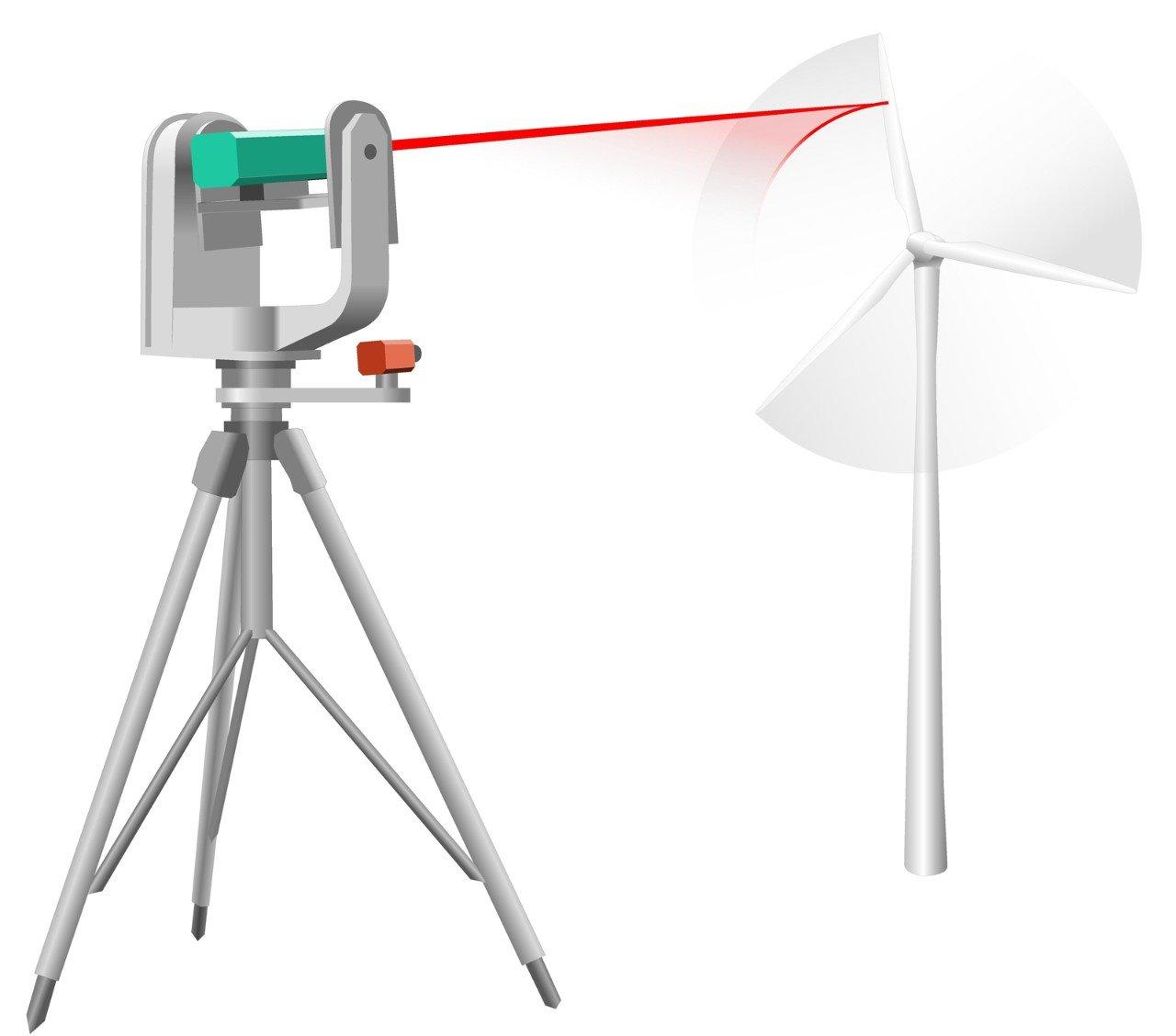 Der Laser folgt dem Rotorblatt und verharrt exakt auf derselben Position auf dessen Oberfläche. Betreiber von Windkraftanlagen können das Schwingungsmuster der Bauteile so aus mehreren hundert Meter messen – an jedem beliebigen Punkt.