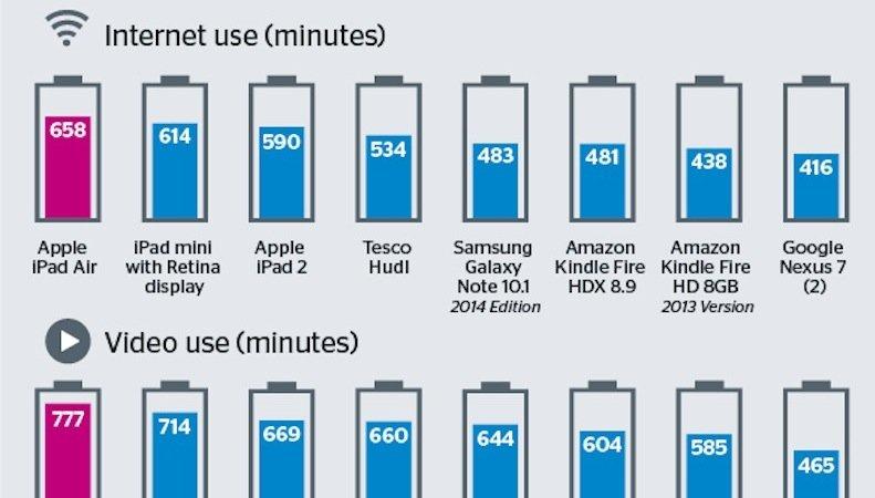 Die Tabelle zeigt die Akkulaufzeit der Kandidaten während der Internet- und Videotests. Weit hinten landete auch das Amazon Kindle Fire.