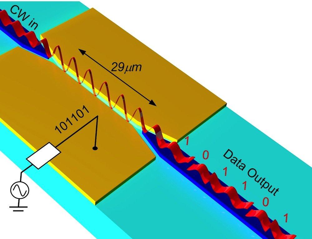 Auf eine Lichtwelle (o .li.) prägt der Wandler (gelb) aufgrund der angelegten Spannung digitale Bits auf (u. re.). So werden elektrische zu optischen Signalen. (