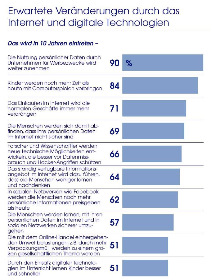Viele der erwarteten Änderungen durch Internet und Digitalisierung sind eher negativ.