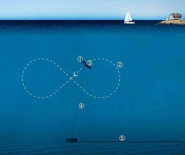Die Flugdrachen beschreiben unter Wasser eine Acht. Dabei nutzen sie die Strömung des Meeres, die eine Turbine antreiben, die unter dem Drachen befestigt ist.