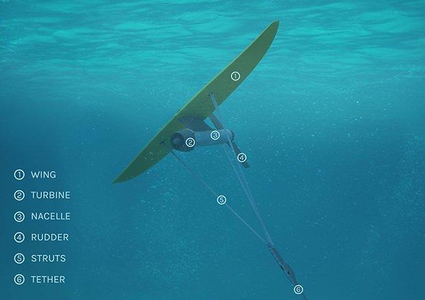 Bestandteile des Unterwasser-Lenkdrachens.