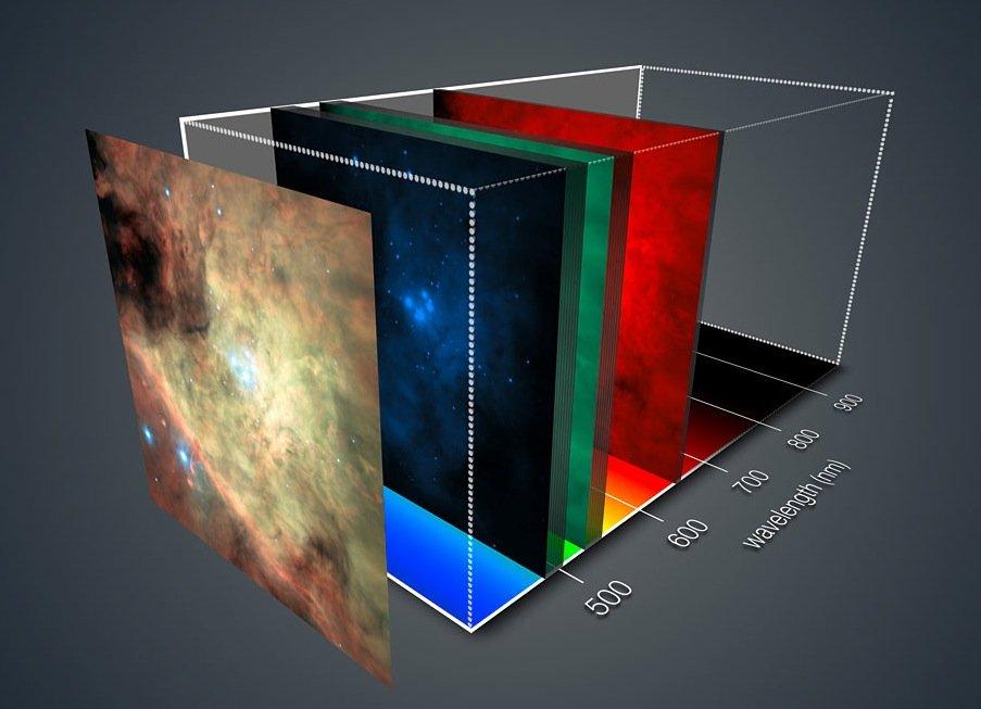 Ein Falschfarbenbild des Orionnebels, das MUSE aufgenommen hat. MUSE kannBilder in ihre Farbkomponenten zerlegen. Dazu sind in dem Instrument 24 Spektrografen installiert.