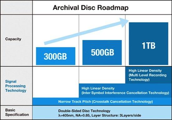 Mit der Archival Disc wird ein neuer Standard für optische Datenträger vorgestellt.