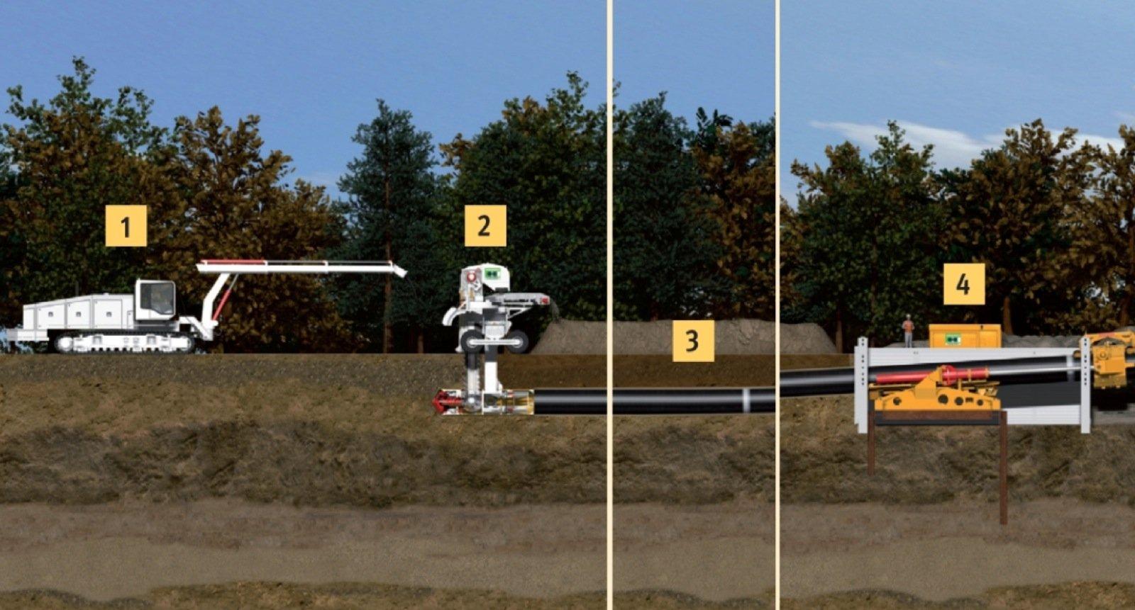 Das System Pipe Express auf einen Blick: Das Operatorfahrzeug (1) steuert und überwacht die Anlage. Die Abbaueinheit (2) löst den Boden und fördert ihn direkt zutage. Der Pipe Thruster (4) schiebt die Pipeline (3) gleichzeitig in das Bohrloch.